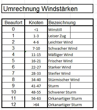 Windstärken Umrechnung Bft- Knoten