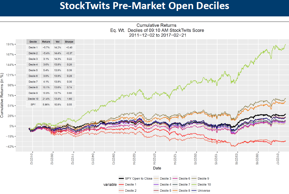 StockTwits PreOpen