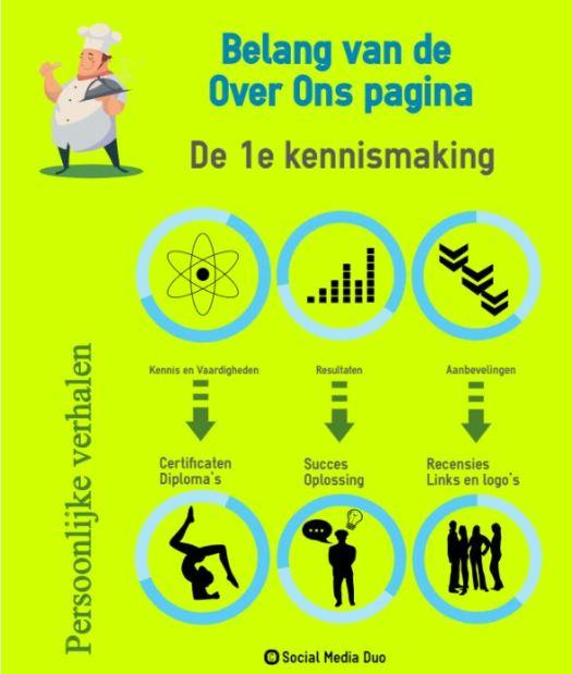 Infographic Belang van Over Ons Pagina
