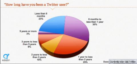 Twitter zieht neue Benutzer an