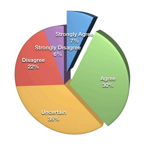 Social Media Roi Statistiken