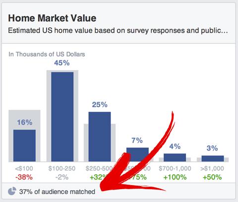 Die Einsichten des Facebook-Publikums stimmen mit dem Prozentsatz überein