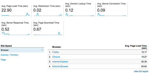 site speed overview