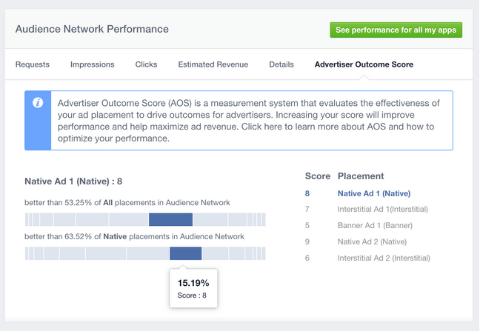 Ergebnisbewertung des Facebook-Werbetreibenden