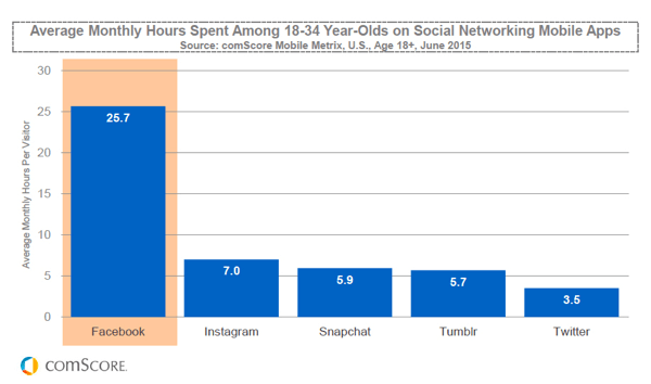 millennial hours spent on snapchat