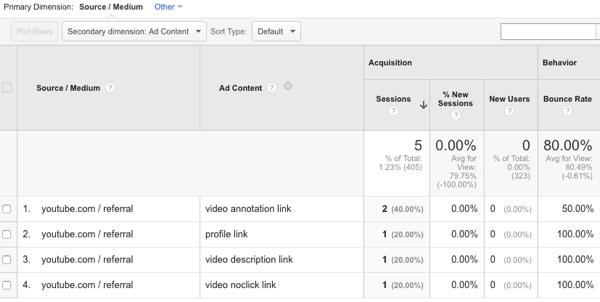 Anzeigen von YouTube-Verkehrsquellen in Google Analytics
