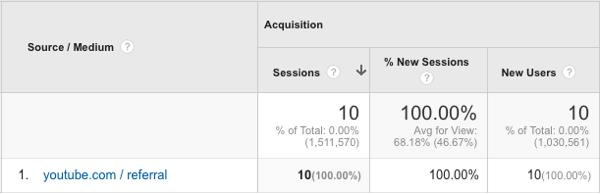 Verfolgen Sie den YouTube-Verkehr in Google Analytics