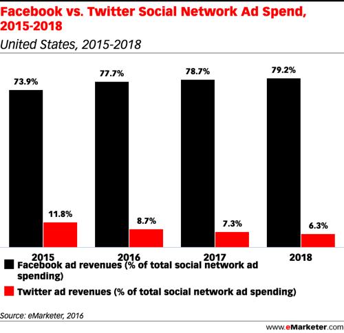 emarketer Facebook vs Twitter inversión publicitaria