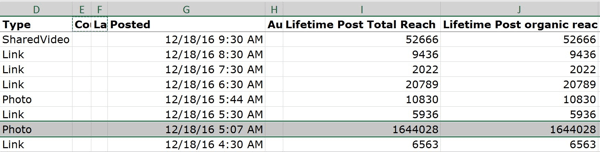 The Key Metrics tab of your Post Data file shows the reach and impressions for your Facebook posts.