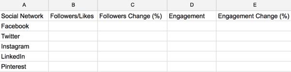 Erstellen Sie eine Social-Media-Audit-Tabelle, um wichtige Kennzahlen für Ihr Unternehmen zu verfolgen.