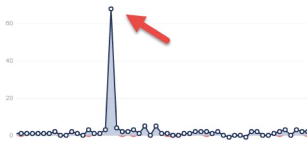 Analysieren Sie das Follower-Wachstum in all Ihren sozialen Netzwerken, während Sie ein Social-Media-Audit durchführen.