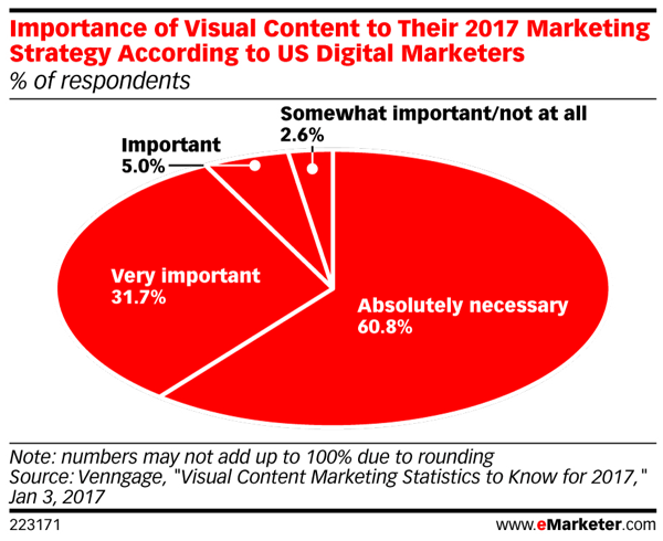 Most marketers say visual content is absolutely necessary for 2017 marketing strategies.