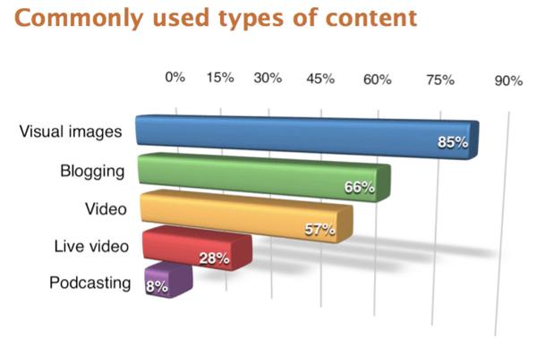 Die Befragten der Umfrage zum Social Media Marketing Industry Report 2017 gaben an, dass visuelle Bilder der am häufigsten verwendete Inhaltstyp sind.