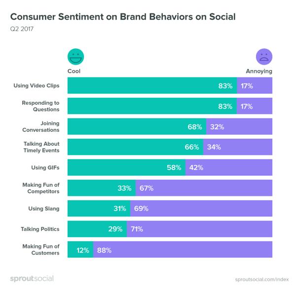 Es ist wichtig, die Stimmung der Verbraucher zu berücksichtigen, wenn es um Social-Media-Inhalte geht.