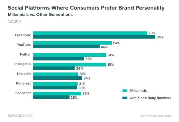 Verbraucher bevorzugen es, dass Marken auf Facebook persönlicher sind.