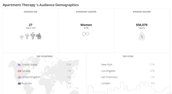 Klear gives you demographic information about your competitors' audiences.