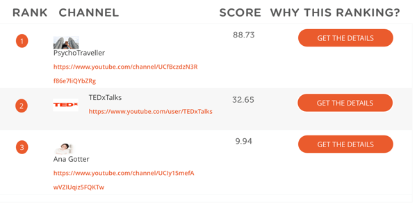 MWP calculates channels' overall scores by combining metrics like social impact and amount of engagement.