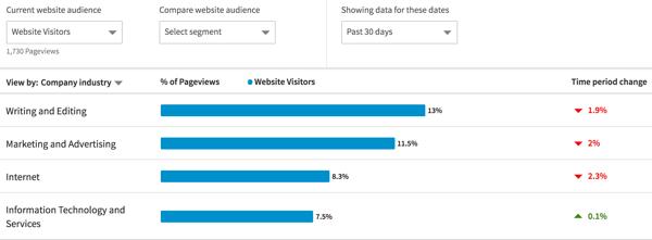 Filtern Sie die demografischen Daten der LinkedIn-Website nach Unternehmensbranche.