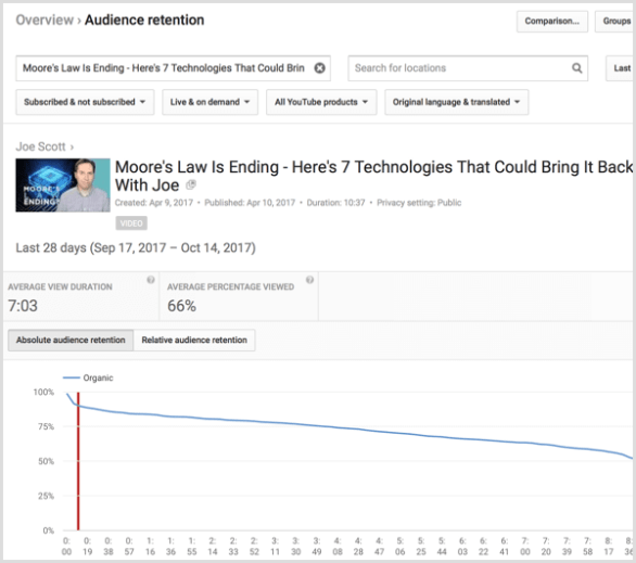 YouTube analytics retention