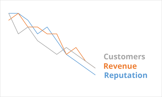 A crisis causes adecrease in customers revenue and reputation. Three downward-trending lines in gray, orange, and green respectively with the words Customers, Revenue, and Reputation.