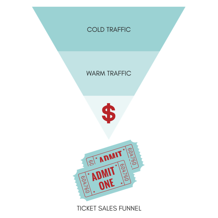 Keep your ticket sales funnel simple.