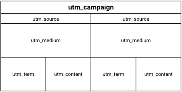 Structure of UTM tag graphic.