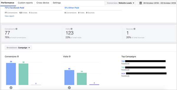 Campaign breakdown on the Performance tab of Facebook Attribution tool