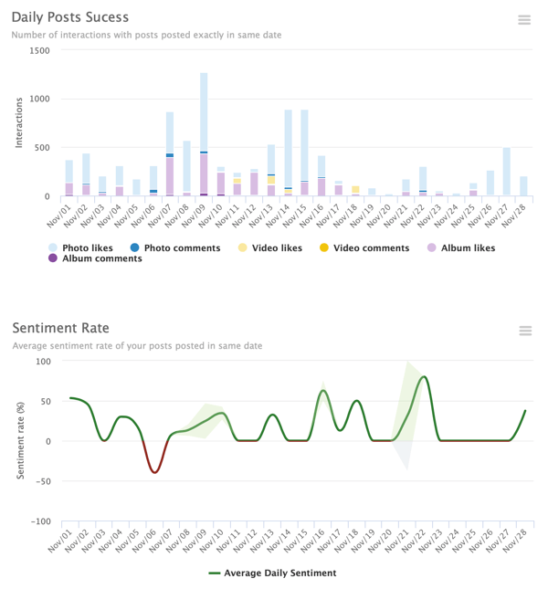 Example of a SmartMetric # Hashtag report dashboard showing usage metrics in the form of visual charts.
