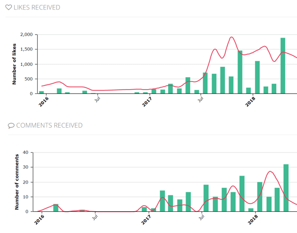 Example of Squarelovin account engagement data showing likes and comments over time.