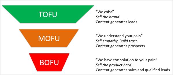 Grafik der Modelle TOFU (Oberseite des Trichters), MOFU (Mitte des Trichters) und BOFU (Unterseite des Trichters)