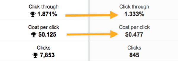Example comparison of Facebook ad results between a generic, saved, cold audience and a lookalike audience.