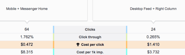 Comparison between Facebook ad results between placement on Mobile + Messenger Home vs. Desktop Feed + Right Column.