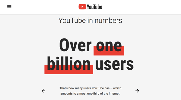 YouTube has an engaged user base of 1.9 million people.