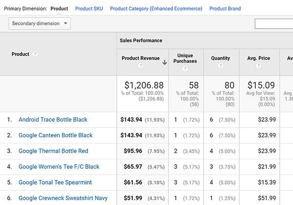 Tipp zum Bericht über die verbesserte E-Commerce-Produktleistung von Google Analytics