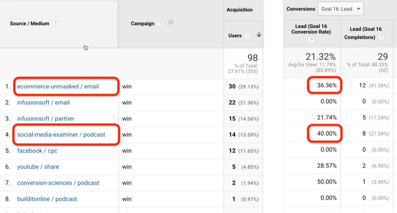 example google analytics screenshot of source / medium utm data sources showing ecommerce-unmasked / email and social-media-examiner / podcast sources with 36.3% and 40% goal conversion rate identified
