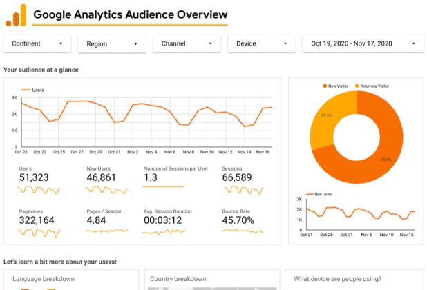 example google analytics audience overview dashboard for google analytics through google data studio showing a users graphs for the past 30 days, along with user, pageview, and session data, a chart for new vs. returning visitors, etc.