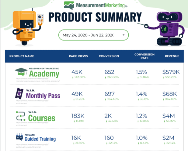 example google data studio dashboard for measurementmarketing.io product summary showing key data for a variety of products including page views, conversion rates, and revenue generated
