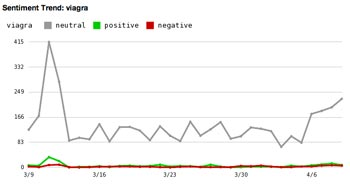 A sentiment trend view from Scout Labs.