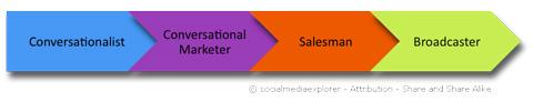 Twitter Marketing Scale