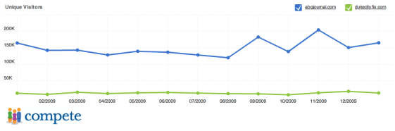 Albuquerque Website Comparison - Traditional Media vs. Blogs
