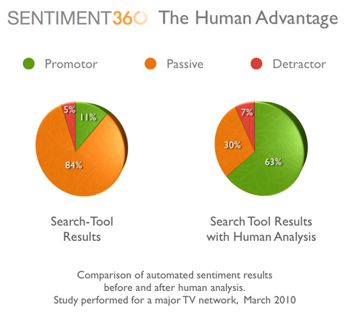 Sentiment360's human vs. machine sentiment analysis