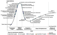 Hype Cycle for Social Software 2010