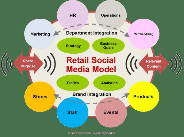 Retail Social Media Model - Mark Smiciklas