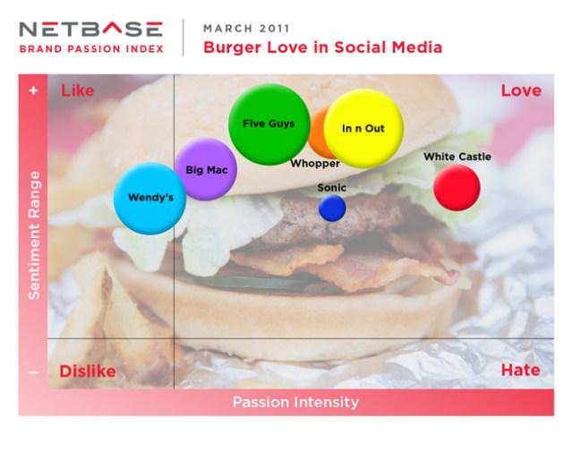 Brand Passion Index - Burgers