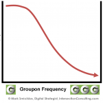Why Groupon May Not Make Strategic Sense for Your Business