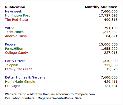 Traditional media vs. Blog traffic comparison