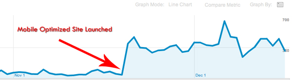 Mobile Optimization Spikes Traffic