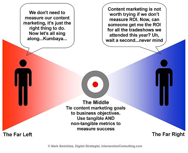 Infographic ROI Spectrum