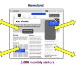 HOW TO: Integrate Social Media into Your Website with a Homeland / Embassy Strategy