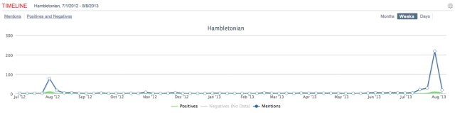 Hambletonian social media buzz